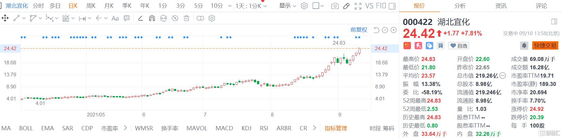 湖北宜化(000422.SZ)涨7.8%创新高