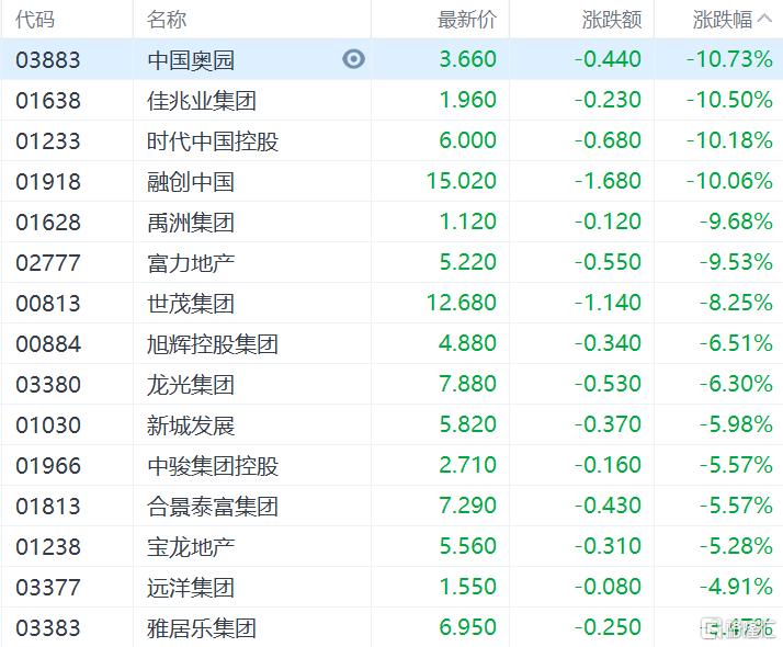 港股收评:恒指收涨0.28%,能源股集体爆发,中国石油涨超7%插图6