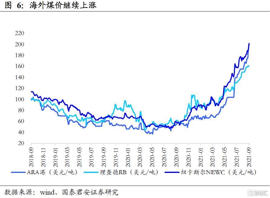 国泰君安:全球能源紧缺加剧,煤炭强基本面维持插图3