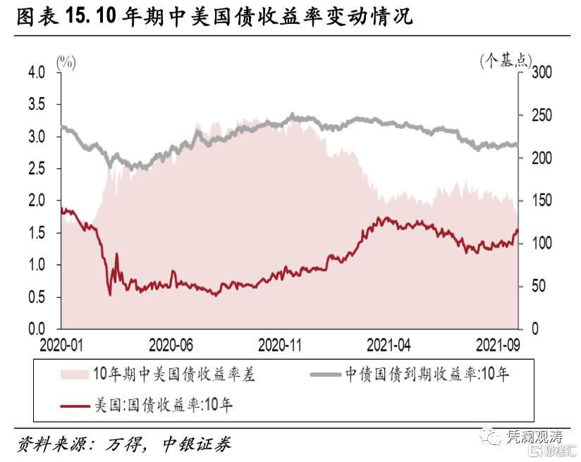 二季度对外经济部门体检报告:经常项目顺差缩小,人民币升值推升对外负债插图14