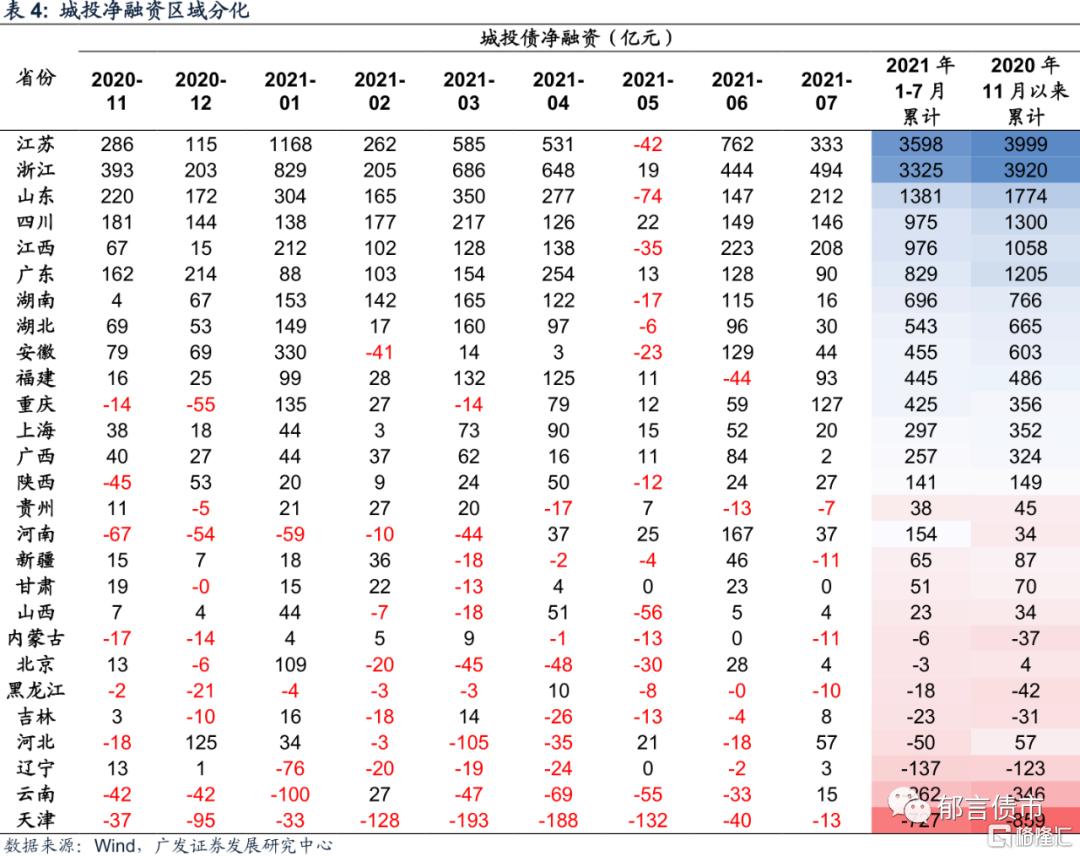 刘郁:银行资本债利差再创新低插图7