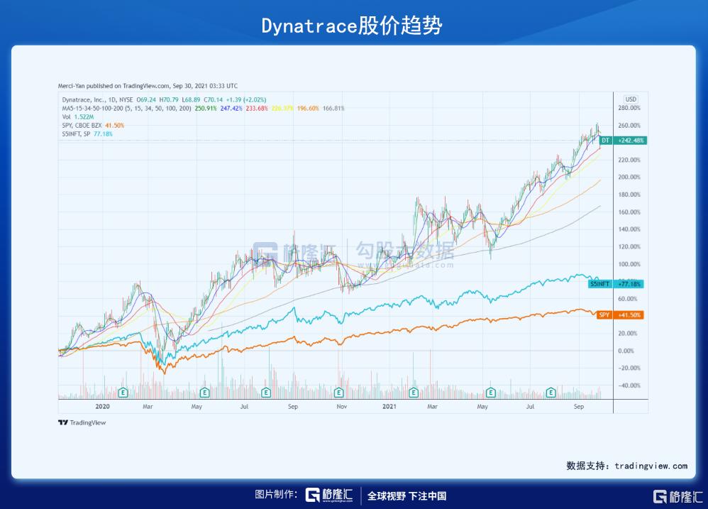美股掘金 | Dynatrace,稳稳进军千亿美元市场插图1