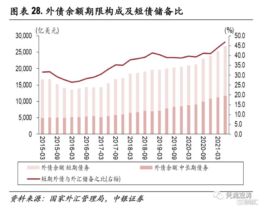 二季度对外经济部门体检报告:经常项目顺差缩小,人民币升值推升对外负债插图27