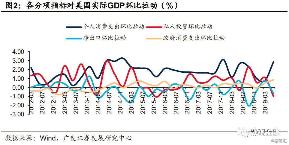 支出法算gdp为什么是净出口_实务必备 现实中的GDP是怎么算出来的