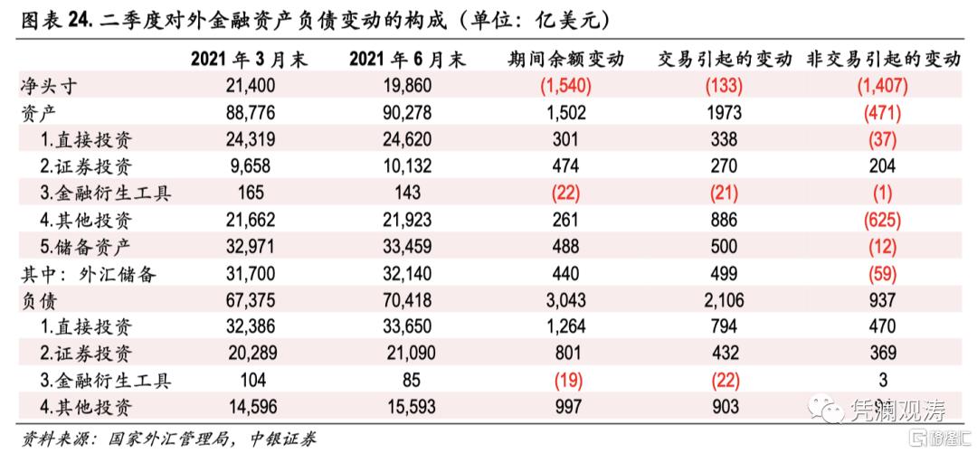 二季度对外经济部门体检报告:经常项目顺差缩小,人民币升值推升对外负债插图23