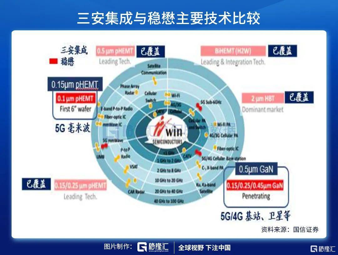 三安光电:两大高景气业务下的新腾飞逻辑插图10