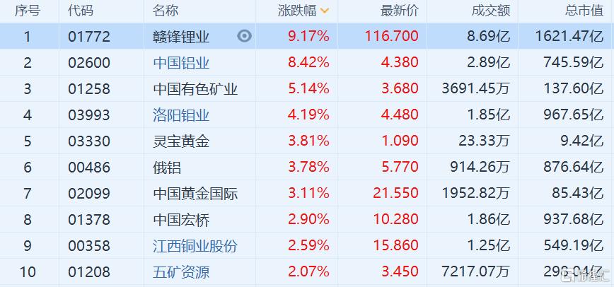 有色金属板块大幅反弹 中国有色矿业涨逾5%