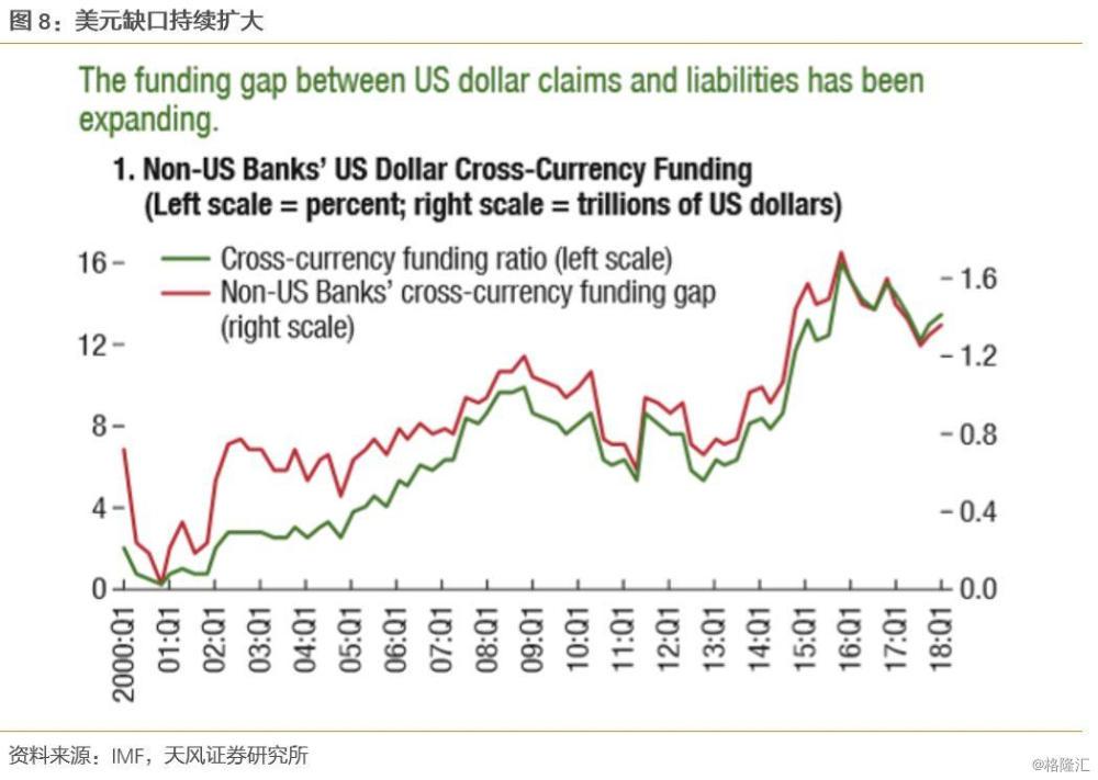 美元紧张,要不要担心国债? 美元 第5张