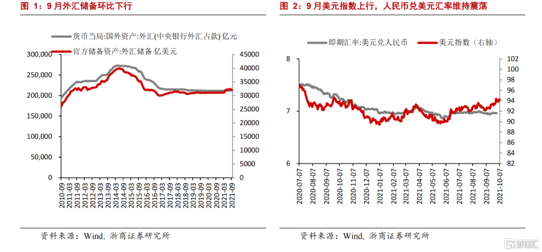 9月外储:人民币汇率与美元形成非对称走势插图