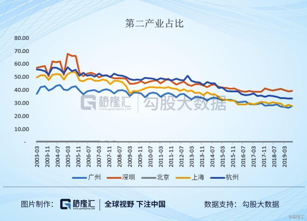 深圳宝安区gdp增速_深圳PK硅谷 做 山寨 的硅谷,还是世界的深圳