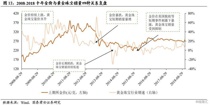 【黄金珠宝行业深度】金价涨、消费稳,行业回暖龙头更优