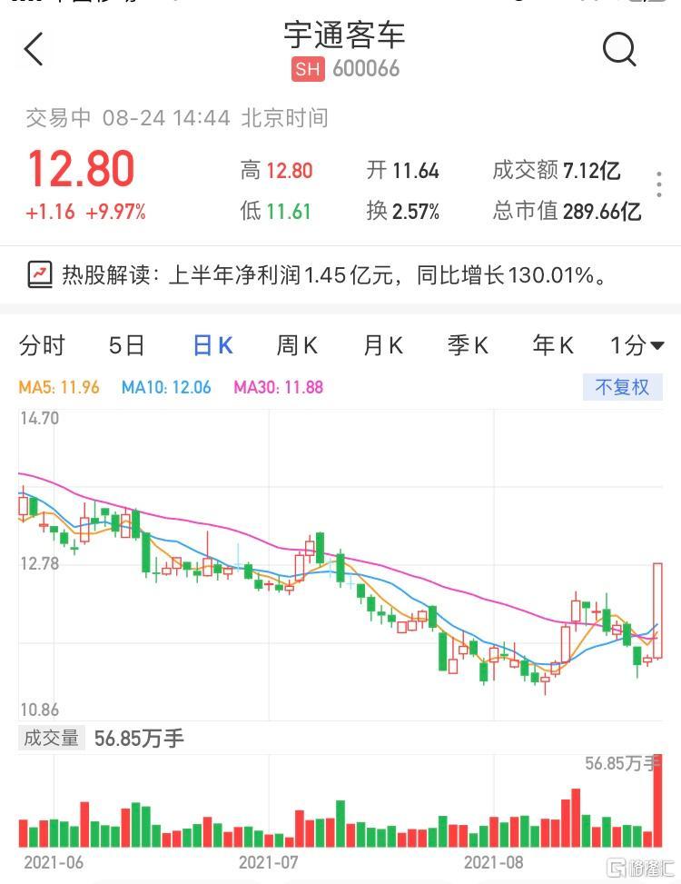 宇通客车(600066.SH)涨停 上半年净利润同比增长130.01%
