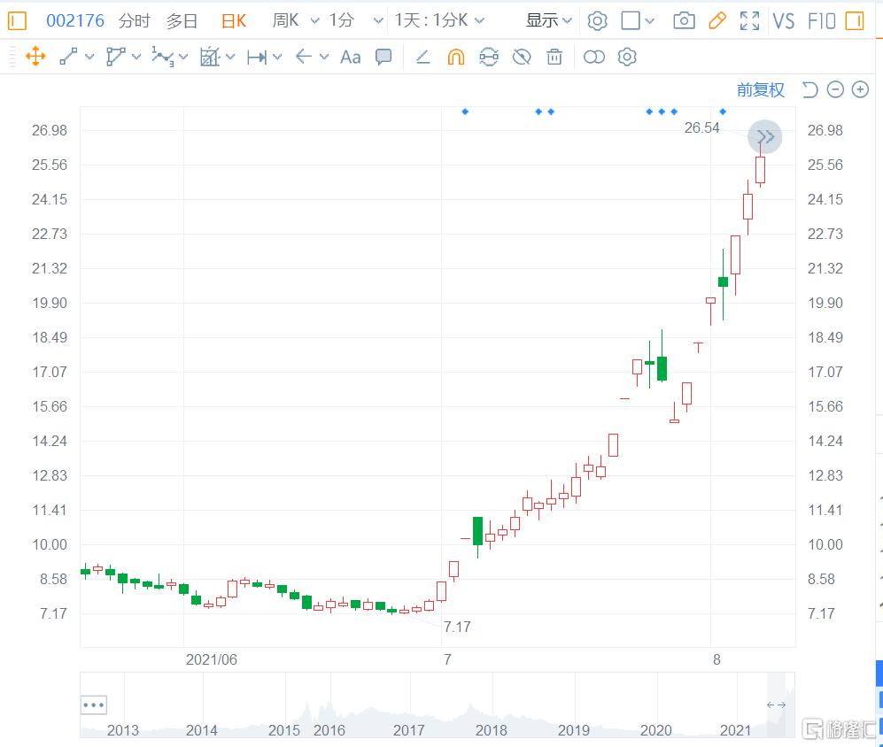 江特电机(002176.SZ)今日最高涨8.15%至32.56元,总市值555亿元