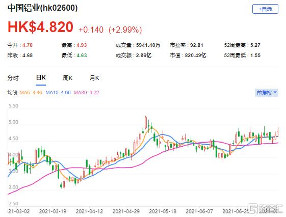 瑞信:上调中铝(2600.HK)目标价至7.4港元 最新市值820亿港元