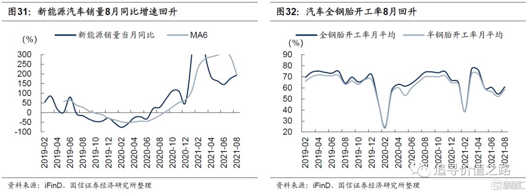 中观行业景气度比较:下游消费不及预期,资源品价格加速上涨插图19