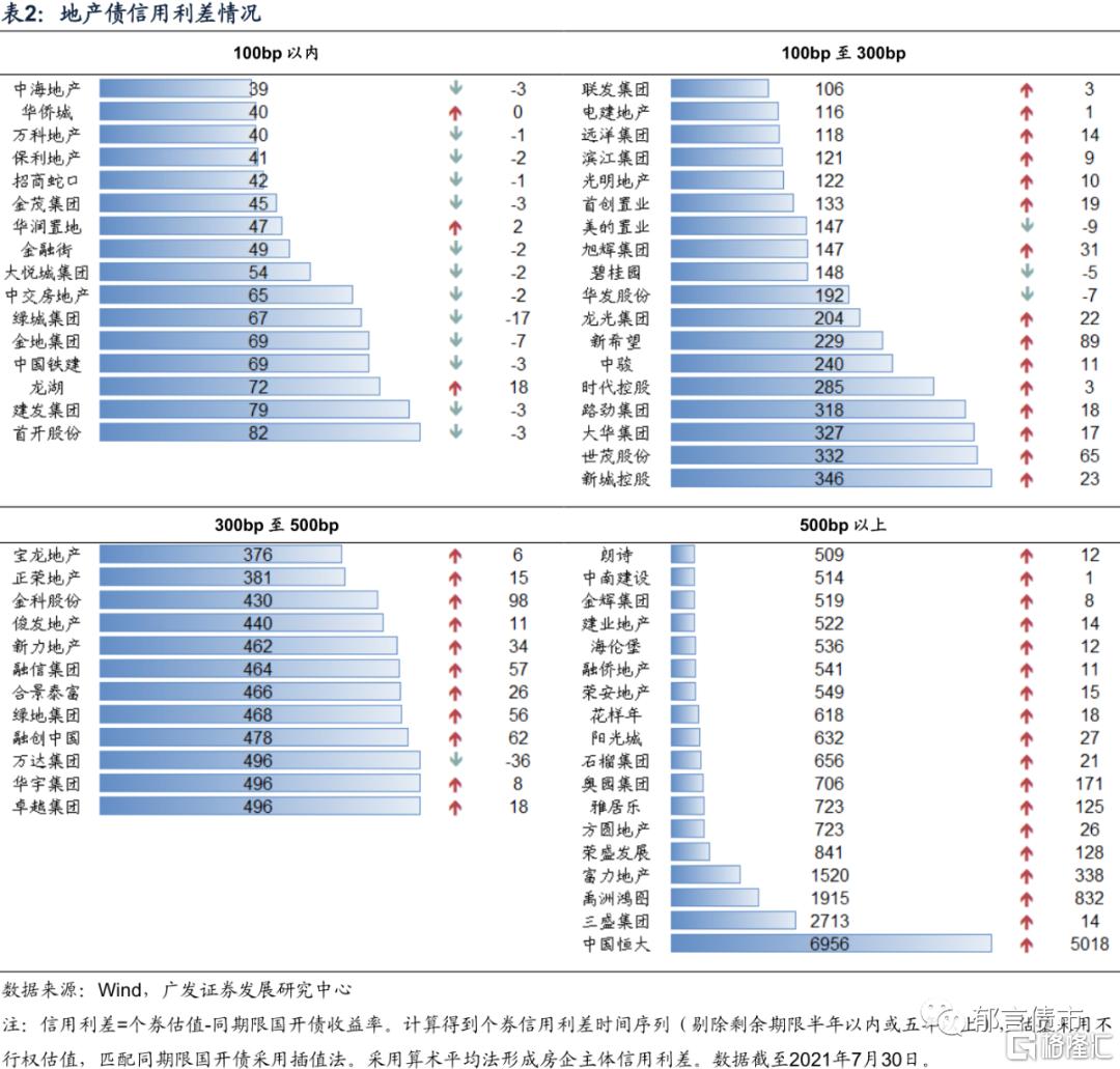 刘郁:银行资本债利差再创新低插图4