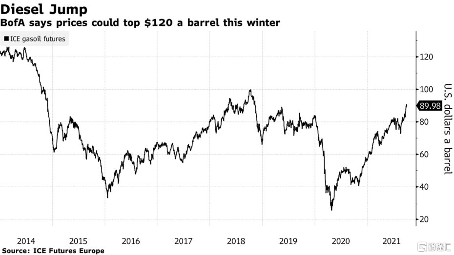 美国银行:油价今年冬天可能达到100美元并引发经济危机插图