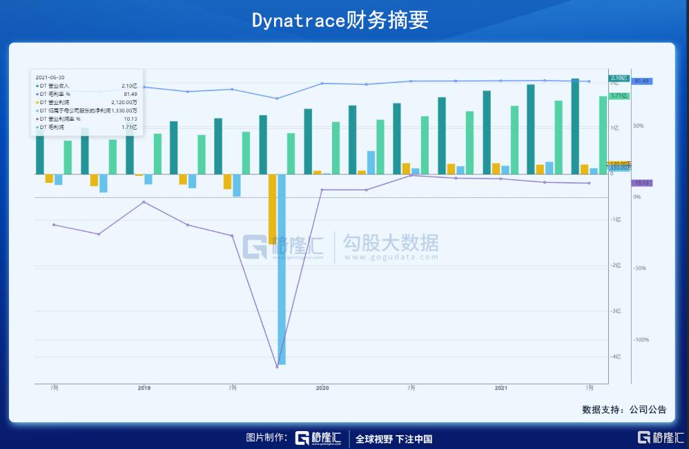 美股掘金 | Dynatrace,稳稳进军千亿美元市场插图15