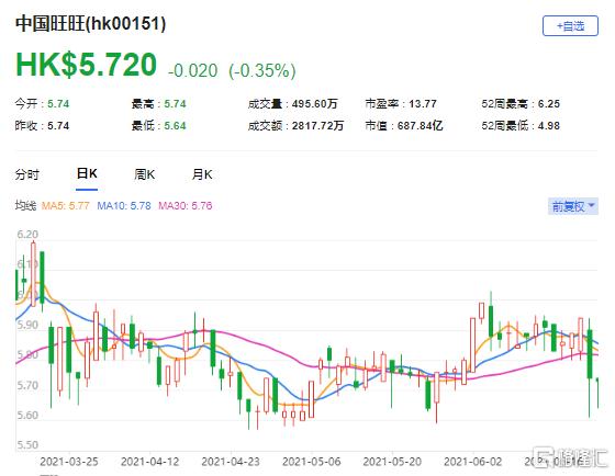 下调中国旺旺(0151.HK)目标价至6.5港元 最新市值687亿港元