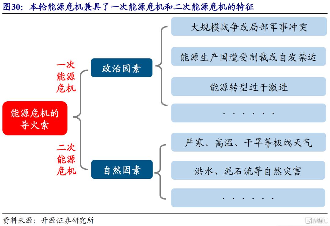赵伟:全球能源危机,这次不一样?插图32