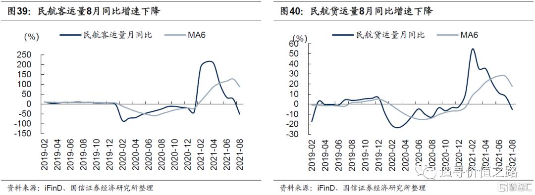 中观行业景气度比较:下游消费不及预期,资源品价格加速上涨插图23