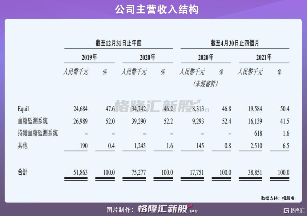 微泰医疗在港招股:手握3款上市产品,年亏1.2亿插图2