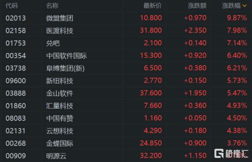 港股收评:恒指收涨1.23% 科技、餐饮股强势 恒大概念爆发插图7