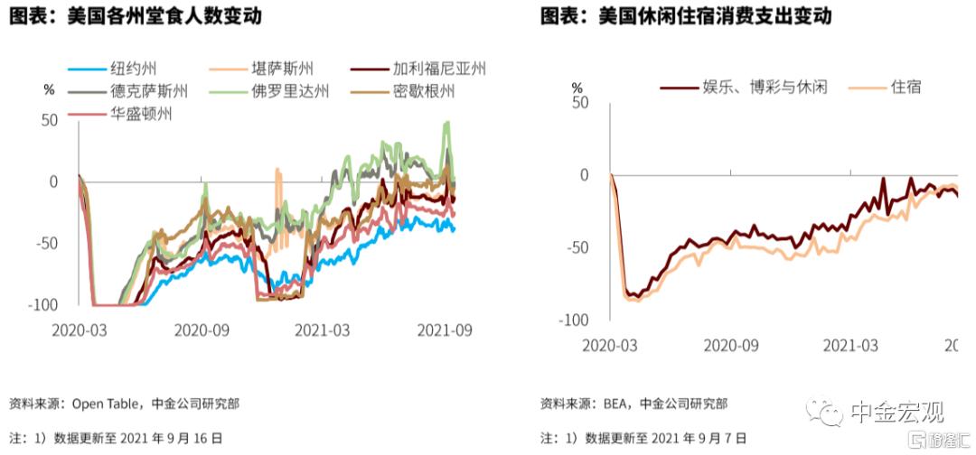 FOMC前瞻:关注Taper指引插图8