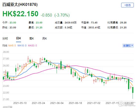 大摩:予百威亚太(1876.HK)增持评级 最新市值2933亿港元