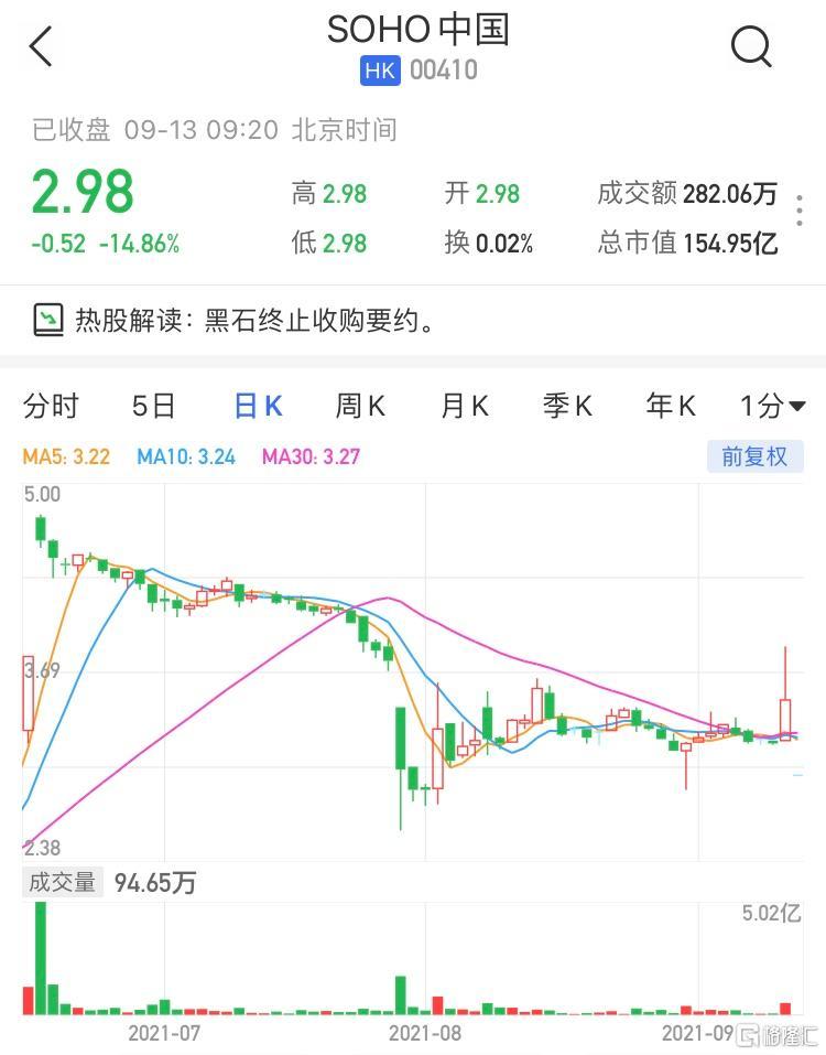 SOHO中国(0410.HK)大幅低开14.86%,最新市值155亿港元