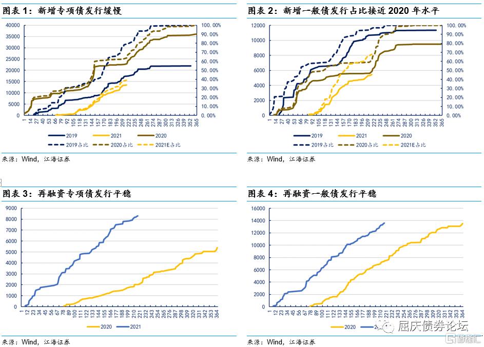 江海债市:市场可能面临短期调整插图1