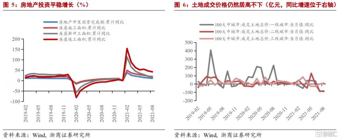 浙商宏观:GDP走弱但不至于失速插图3