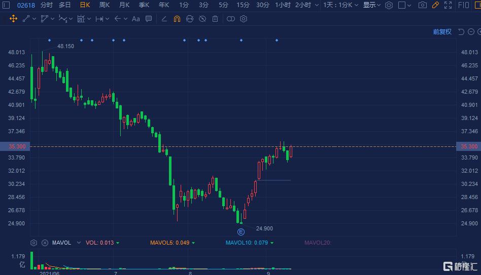 京东物流(2618.HK)快速拉升涨超5%,近期自低位累计反弹超40%