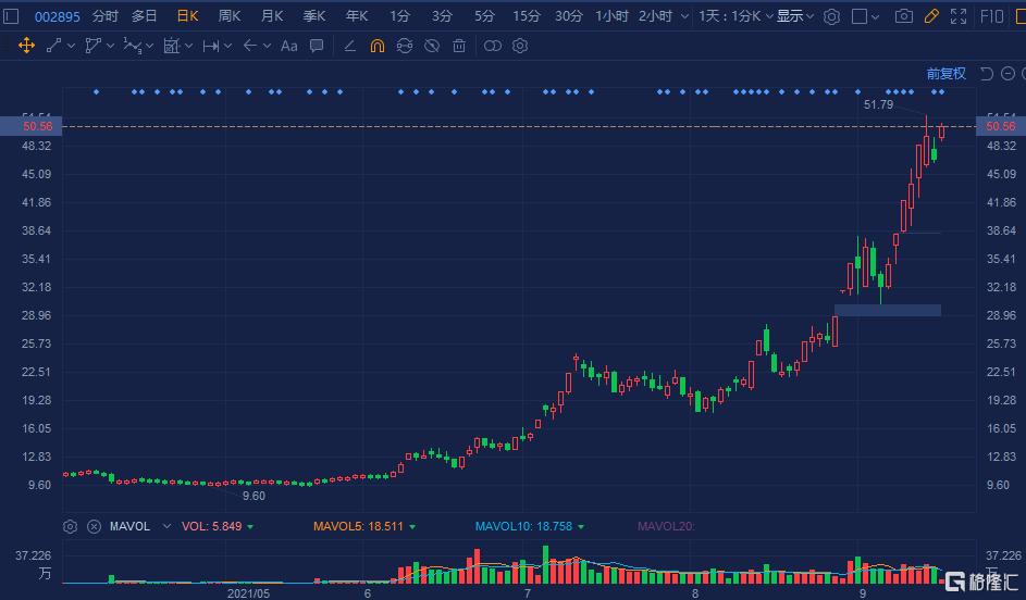 川恒股份(002895.SZ)跳空高开,大幅拉升涨8%,报50.6元
