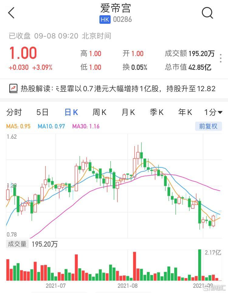 爱帝宫(0286.HK)高开3.09%,最新市值42.8亿港元_太平洋财富网