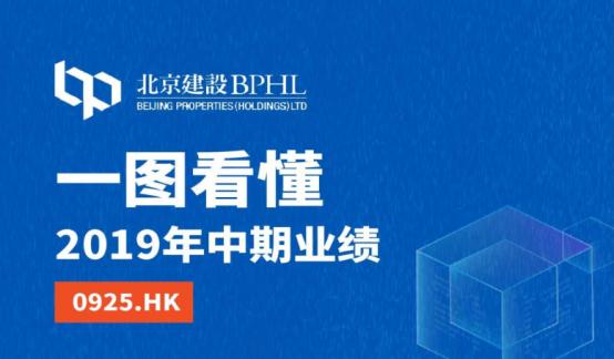 一图看懂北京建设(0925.HK)2019年中期业绩