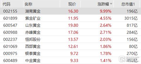 黄金板块继续走高,紫金矿业涨超4%