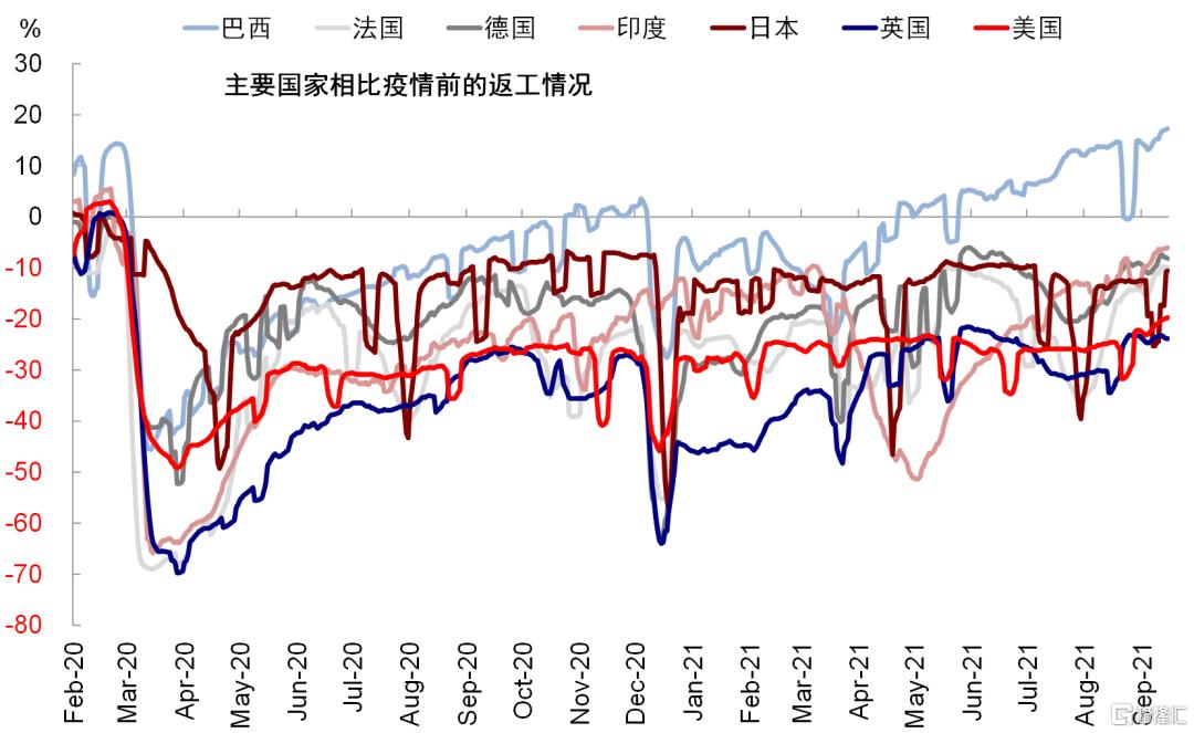 国庆期间海外市场动态与交易主线插图11