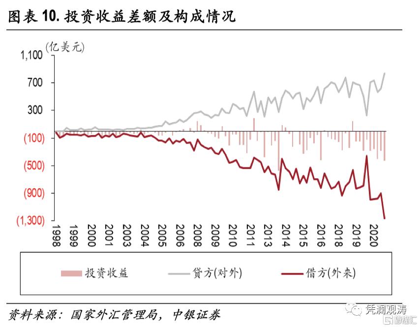 二季度对外经济部门体检报告:经常项目顺差缩小,人民币升值推升对外负债插图9