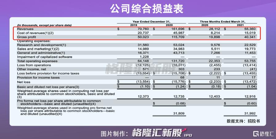 在线语言教育平台多邻国美股上市,难以切入中国市场插图2