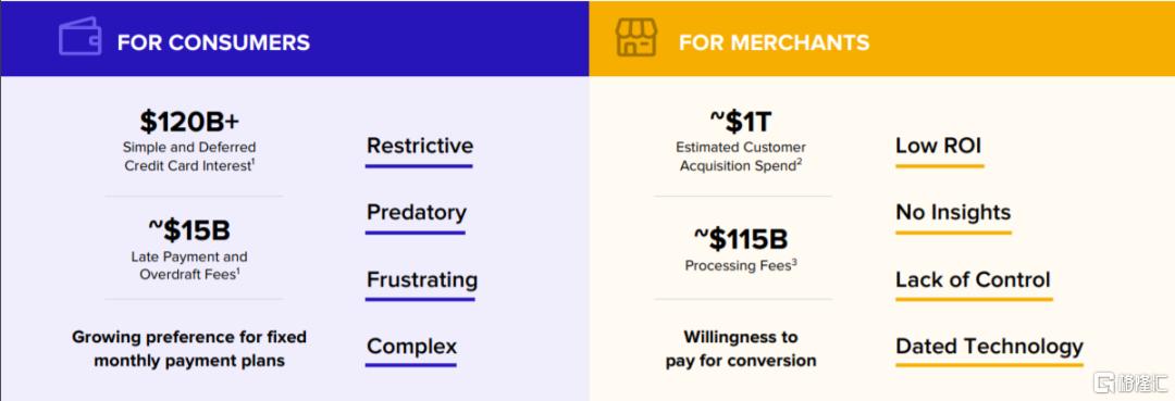 美股掘金 | AFRM: Shopify和亚马逊共同的好基友插图1