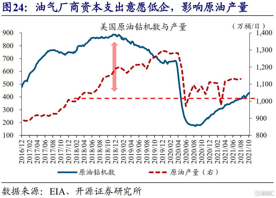 赵伟:全球能源危机,这次不一样?插图25