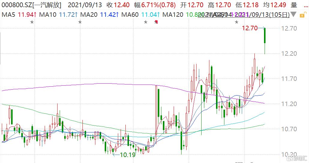 一汽解放(000800.SZ)开盘一度逼近涨停报12.7元,股价创去年11月以来新高