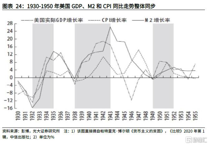 从3种理论框架和6个特征事实看本轮全球通胀插图18