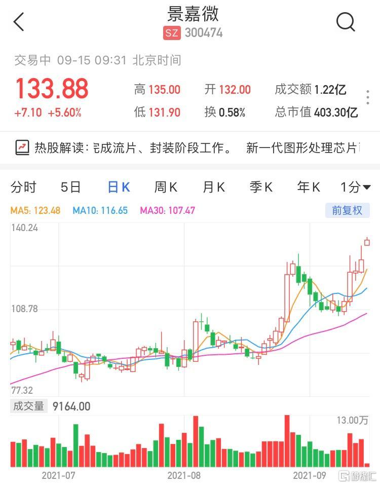 景嘉微(300474.SZ)现报133.88元,涨5.6%