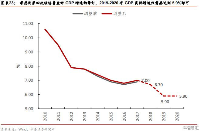 经济总量是经济增加值的计算_经济增加值课件