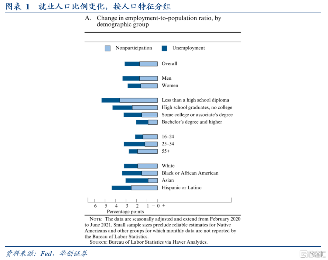 华创宏观:疫情后美国就业与通胀前景的新视角插图