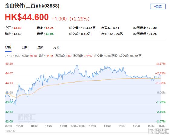 中金:维持金山软件(3888.HK)跑赢行业评级 最新市值612亿港元