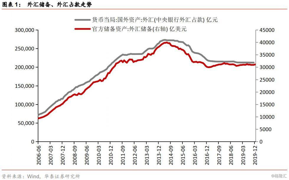 【华泰宏观】2019年12月官方外汇储备点评:外储环比增加,国际收支基本平衡