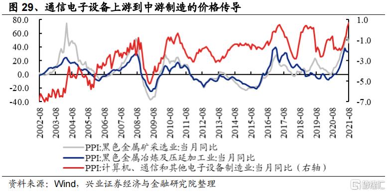 涨价如何影响全产业链盈利?插图15